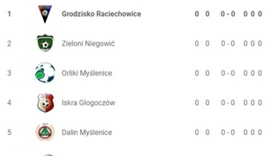 Grodzisko CUP 2019 w kategorii Orlik startuje